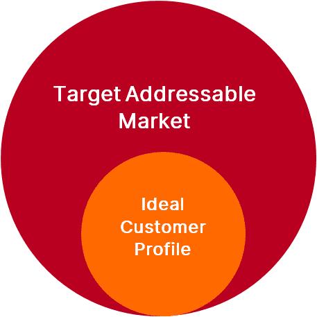 Target Addressable Market - Ideal Customer Profile