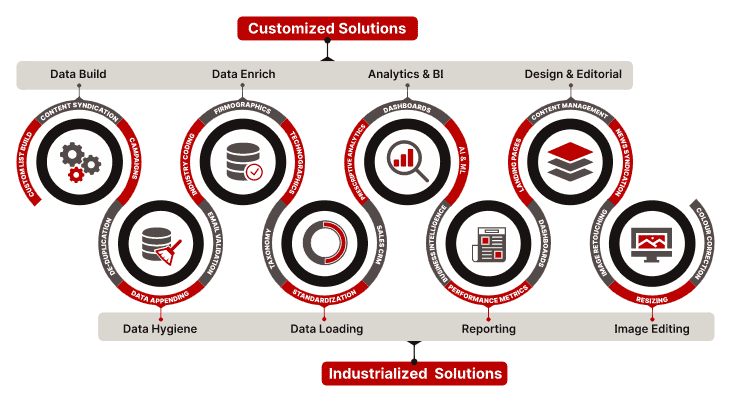 Customer Data Lifecycle