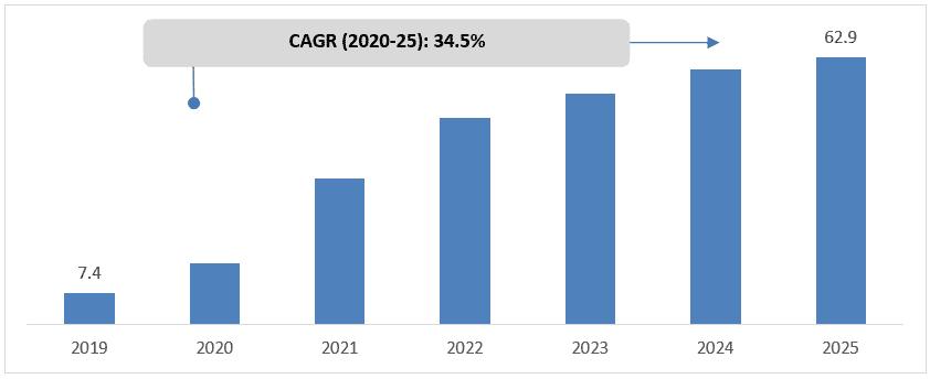 Global-5G-Infrastructure-Market