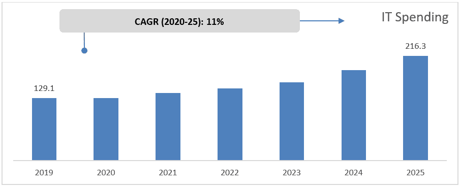 Global-Cybersecurity-Market-Forecast-to-2025-and-Covid-19-Impact