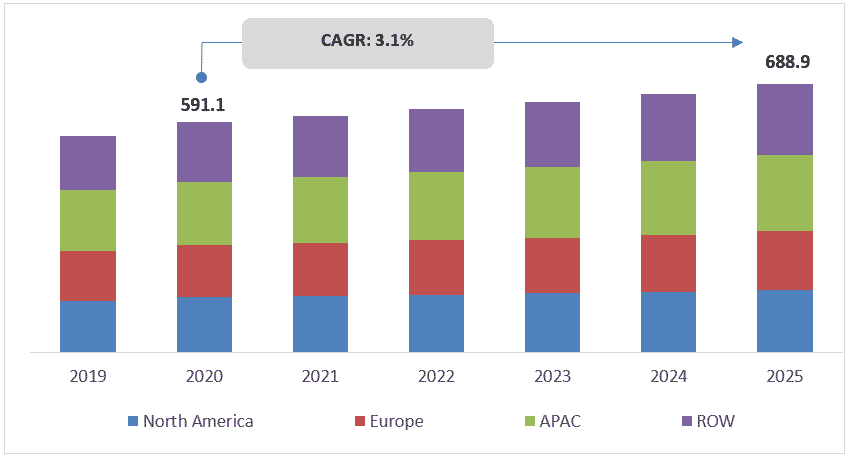 Global-Single-Use-Packaging-Market-Forecast-to-2025-and-Covid-19-Impact