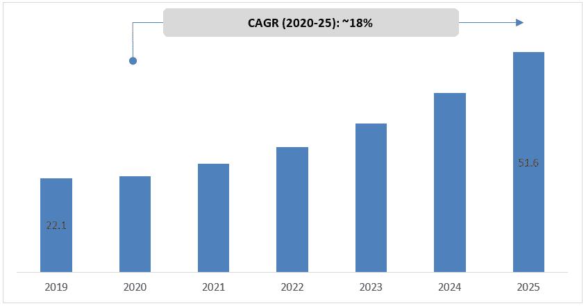 Global-Smart-Retail-Market
