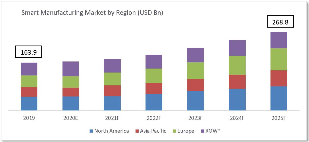 smart-manufacturing-market-by-region