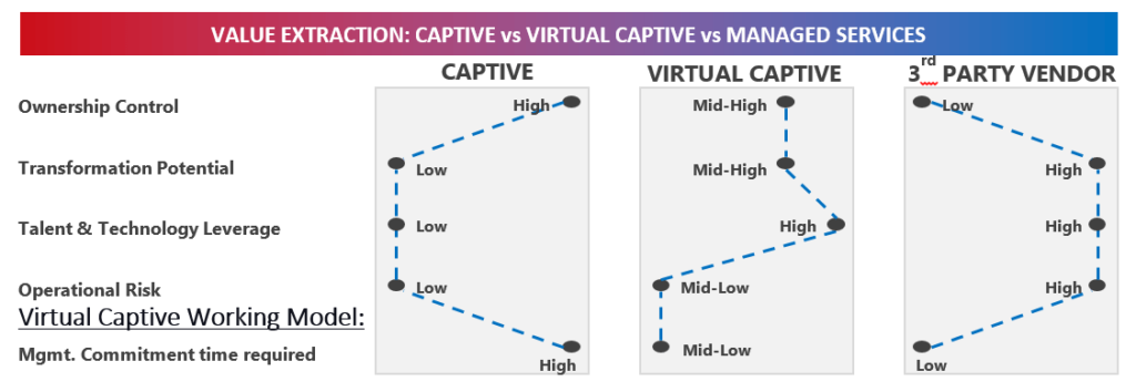 infographic - value extraction - capative vs vertual capative vs managed services